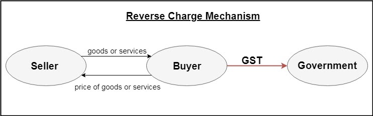 GST under Reverse Charge Mechanism