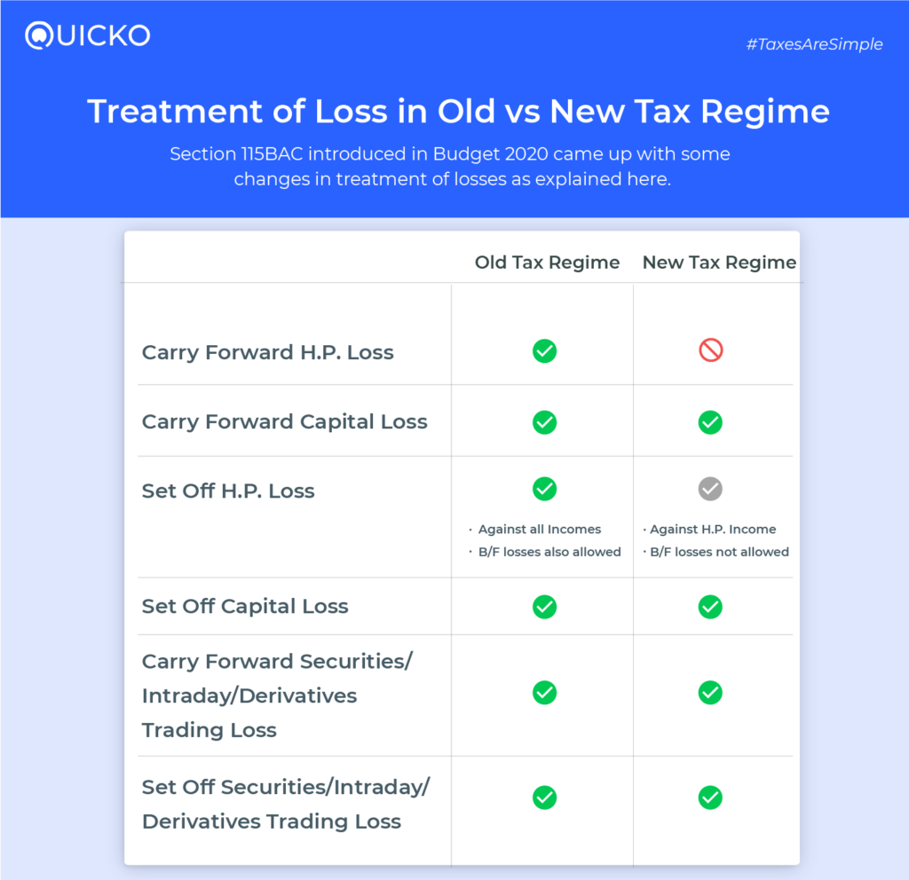 Treatment of Loss in Old and New Tax Regime