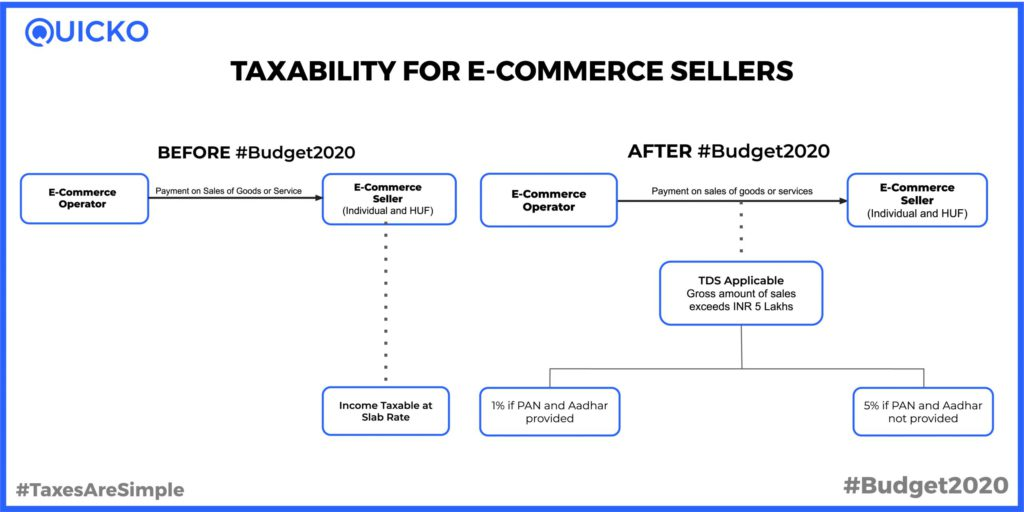 Section 194O TDS on E-Commerce Sales