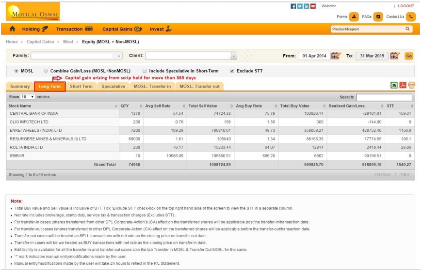 Motilal Oswal Tax Profit and Loss Report