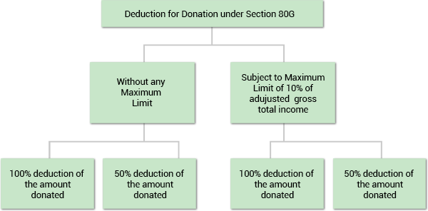 Deduction for donation under 80G