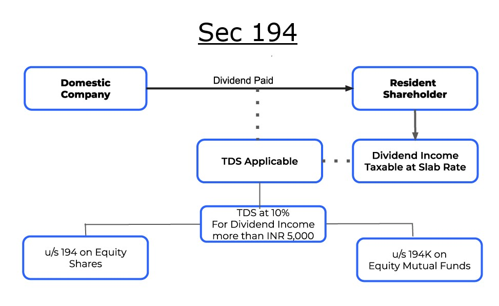 Sec 194 TDS on Dividend from Equity Shares