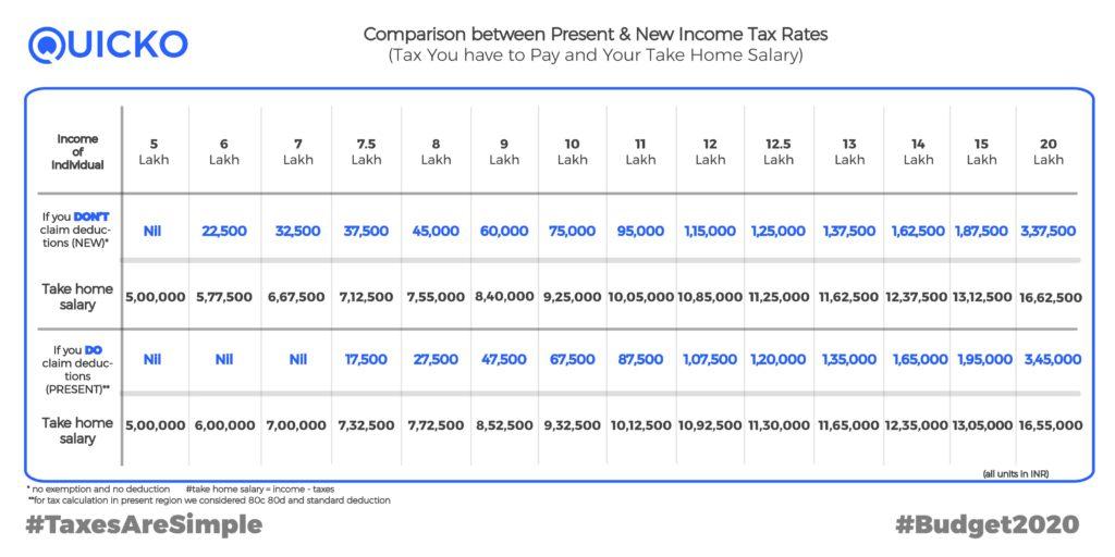 new tax slab