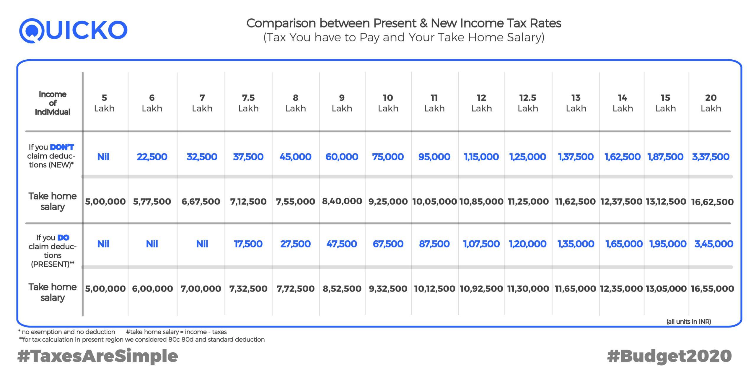 Old Vs New Tax Regime Comparison