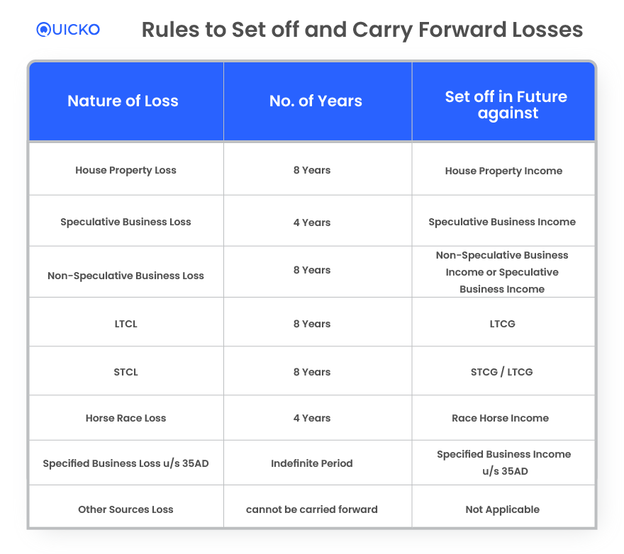 Rules to Carry Forward Losses and Set off Losses Against Income in Future Years